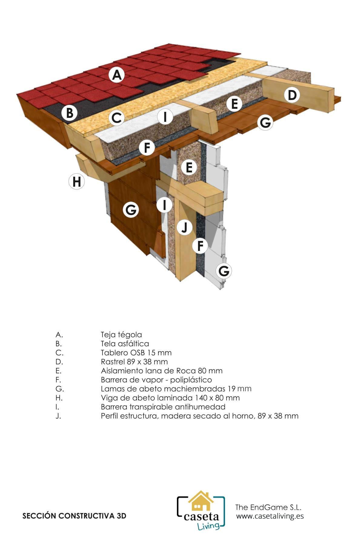 Sistema constructivo canadiense 4 Caseta Living